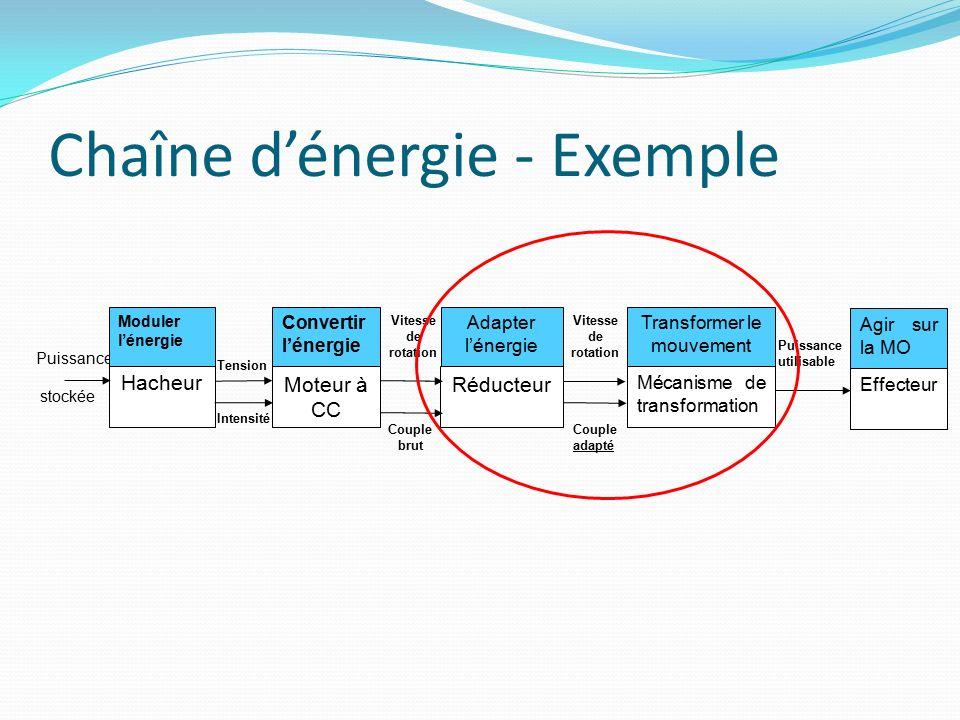 Chaîne d'énergie - Exemple