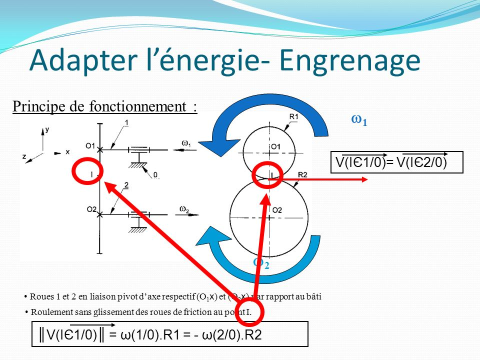 Adapter l'énergie- Engrenage