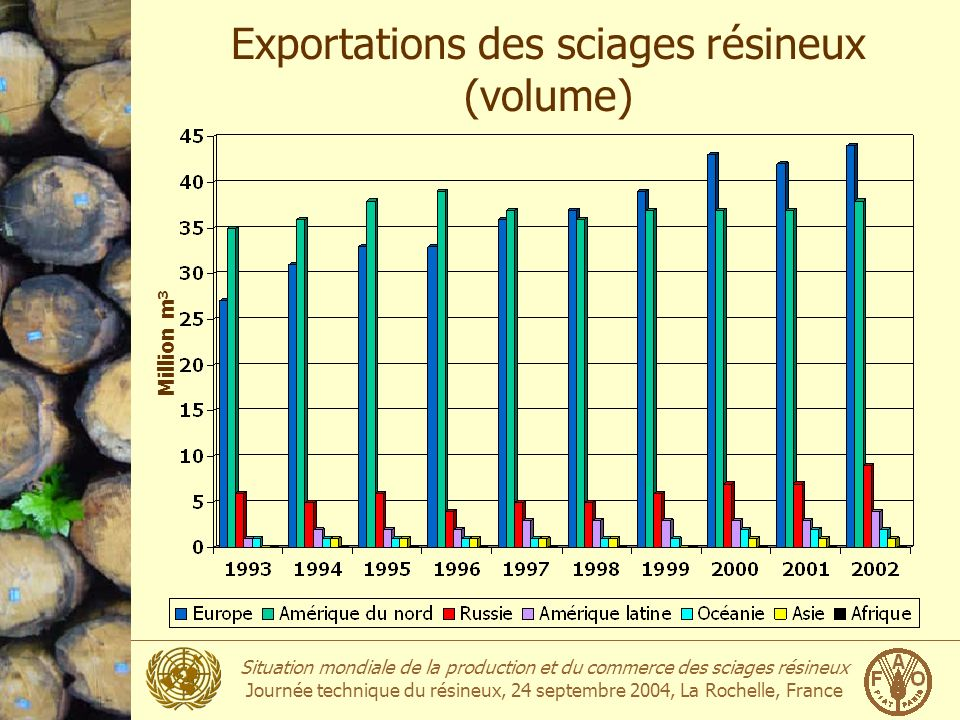 Exportations des sciages résineux (volume)
