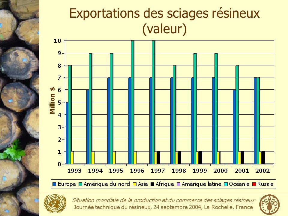 Exportations des sciages résineux (valeur)