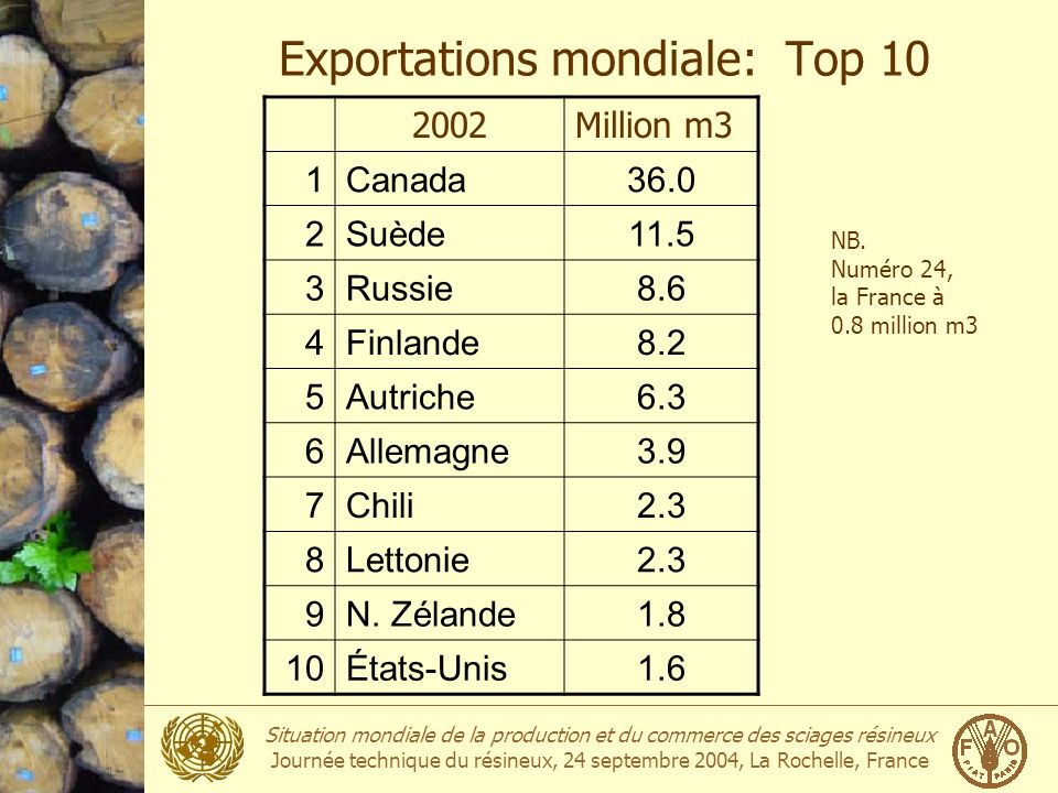 Exportations mondiale: Top 10