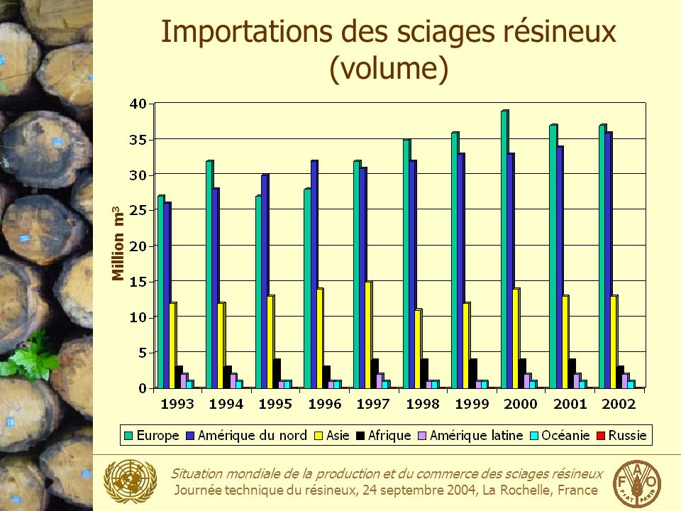 Importations des sciages résineux (volume)