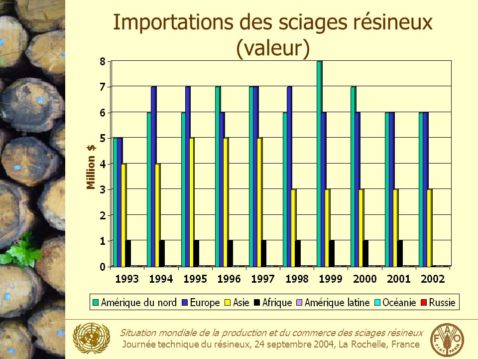 Importations des sciages résineux (valeur)