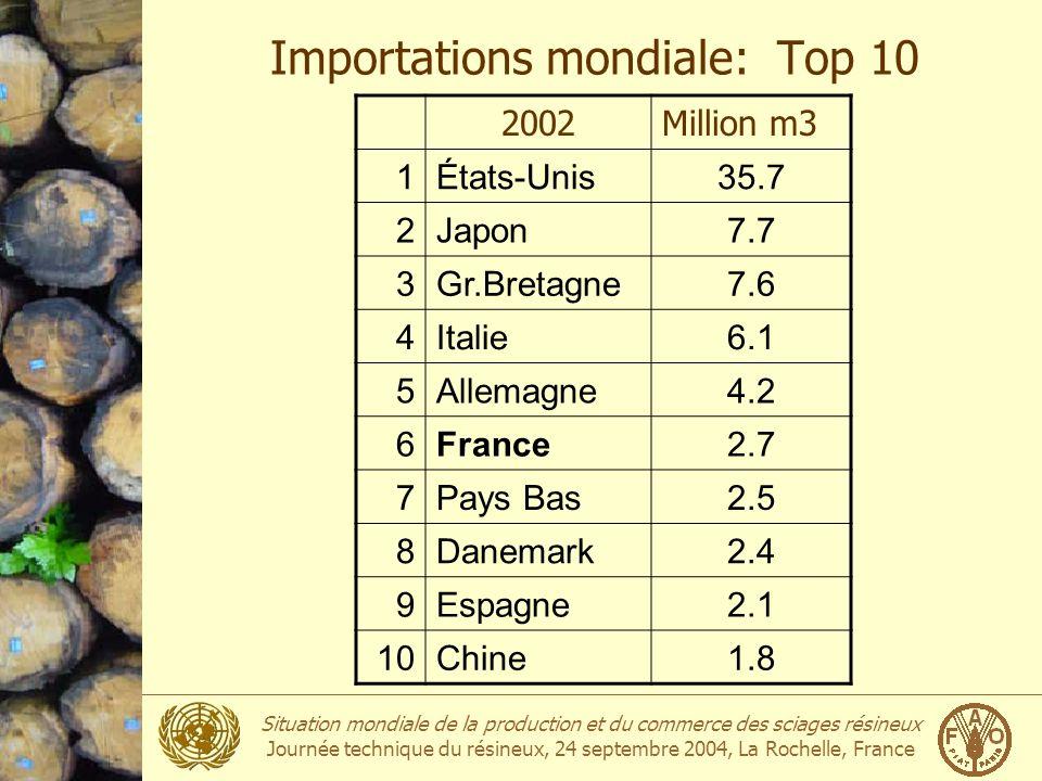 Importations mondiale: Top 10