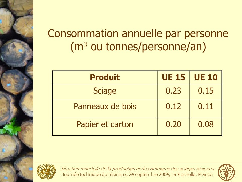 Consommation annuelle par personne (m3 ou tonnes/personne/an)