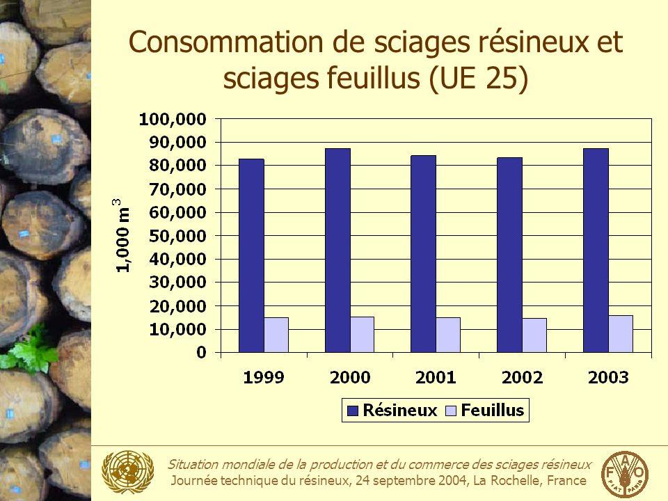 Consommation de sciages résineux et sciages feuillus (UE 25)