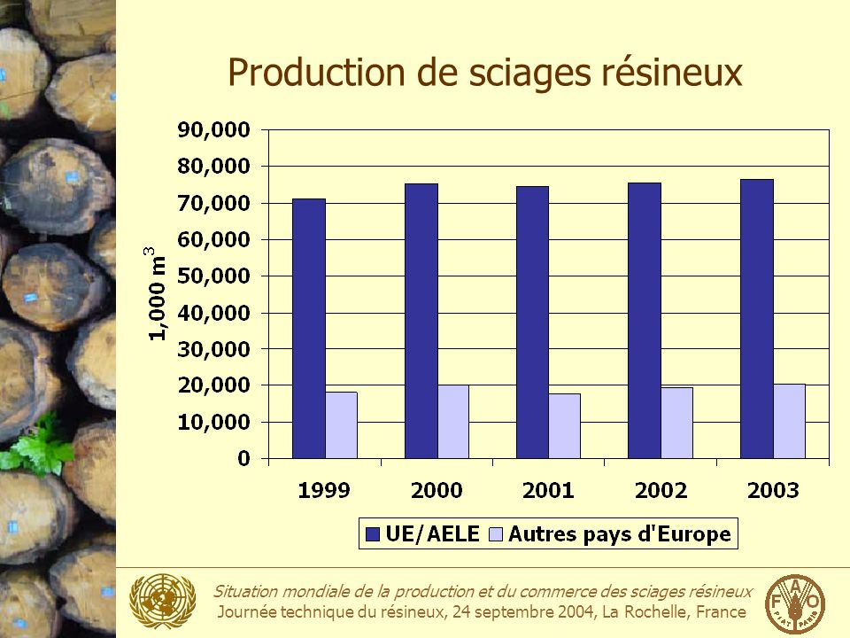 Production de sciages résineux