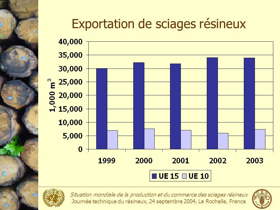 Exportation de sciages résineux