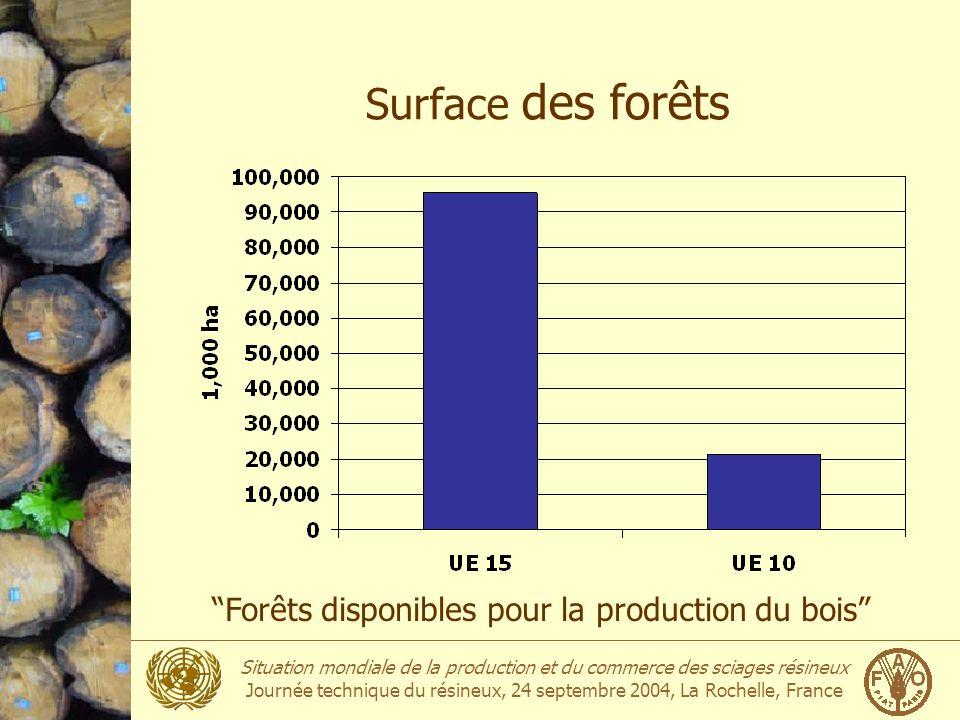 Surface des forêts Forêts disponibles pour la production du bois