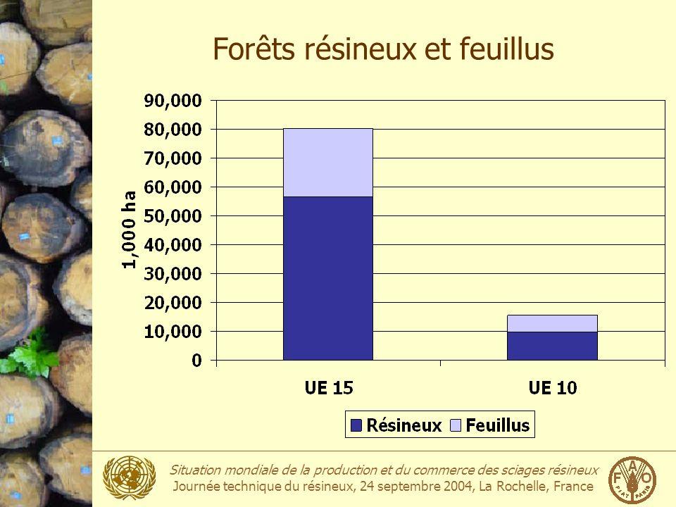 Forêts résineux et feuillus