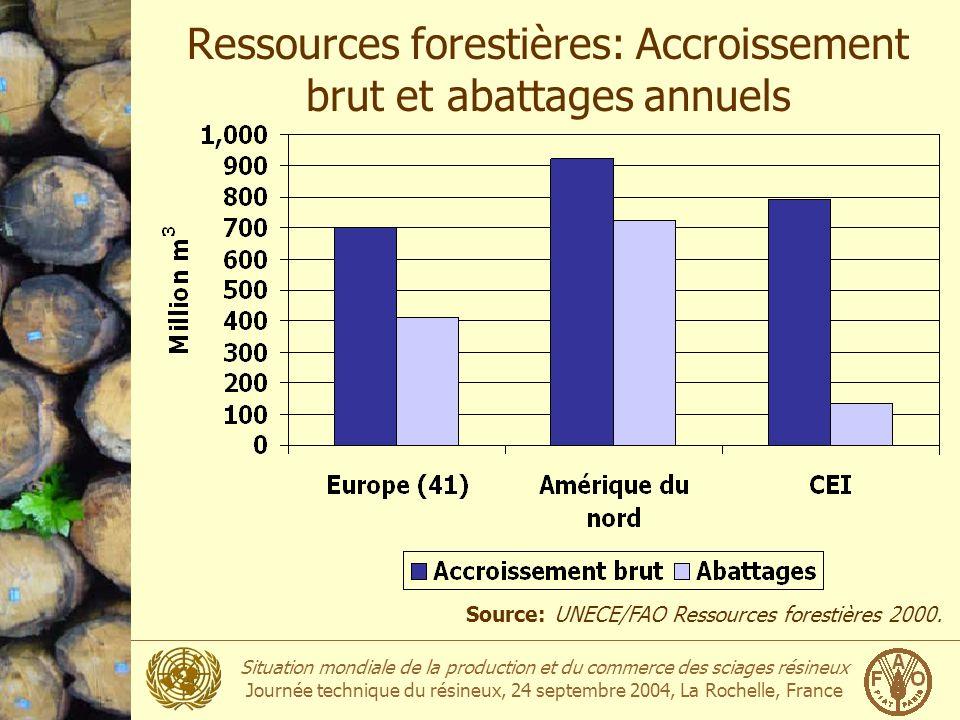 Ressources forestières: Accroissement brut et abattages annuels