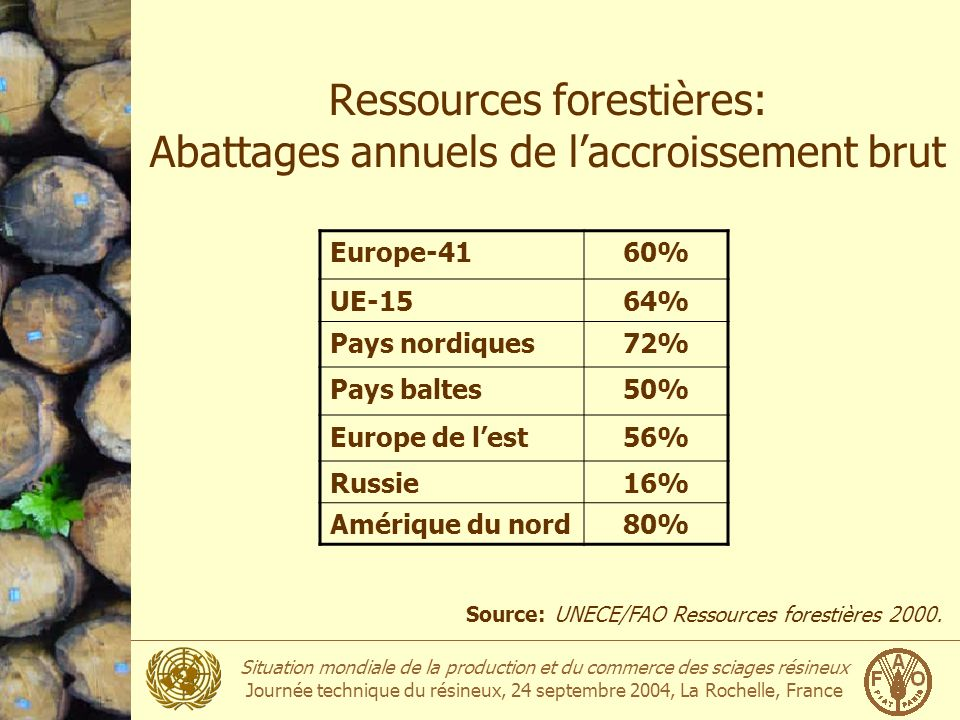 Ressources forestières: Abattages annuels de l'accroissement brut