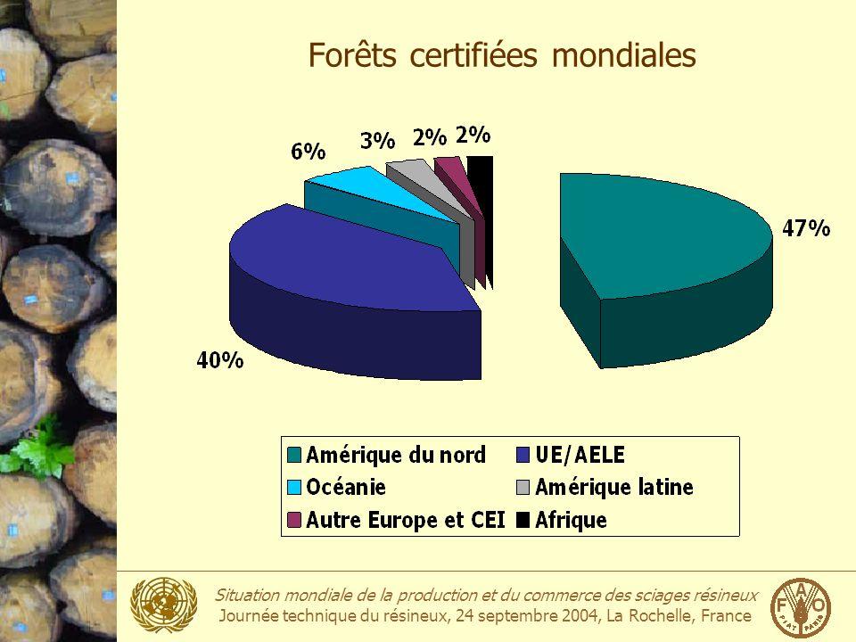 Forêts certifiées mondiales