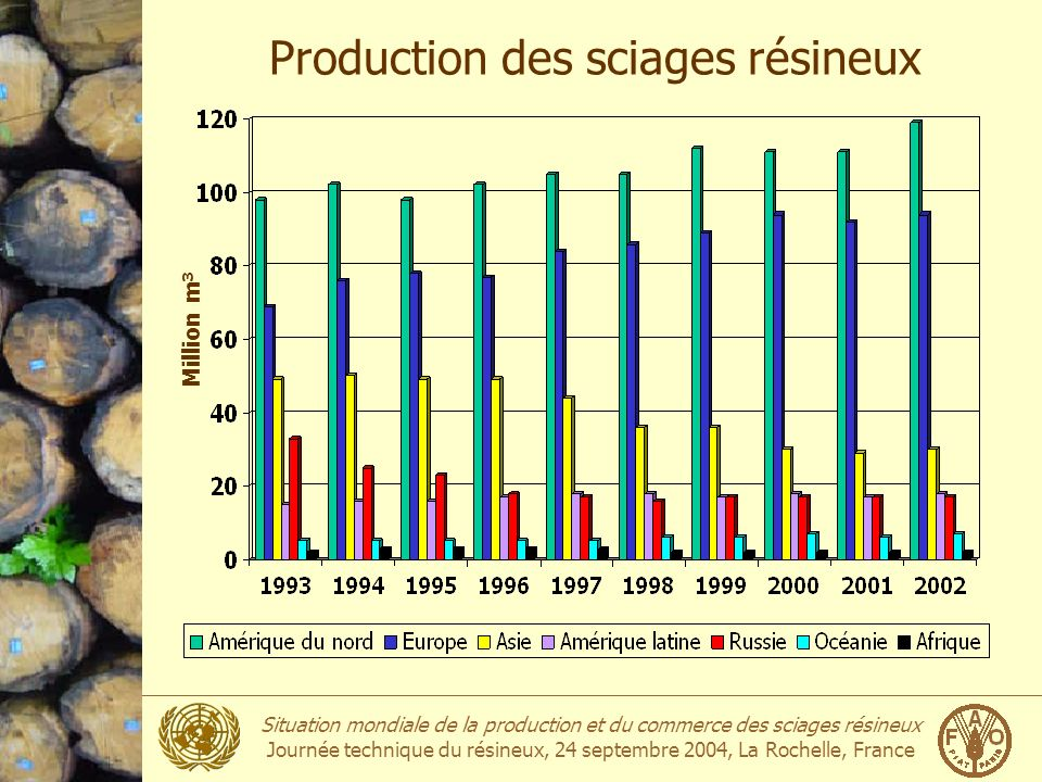 Production des sciages résineux