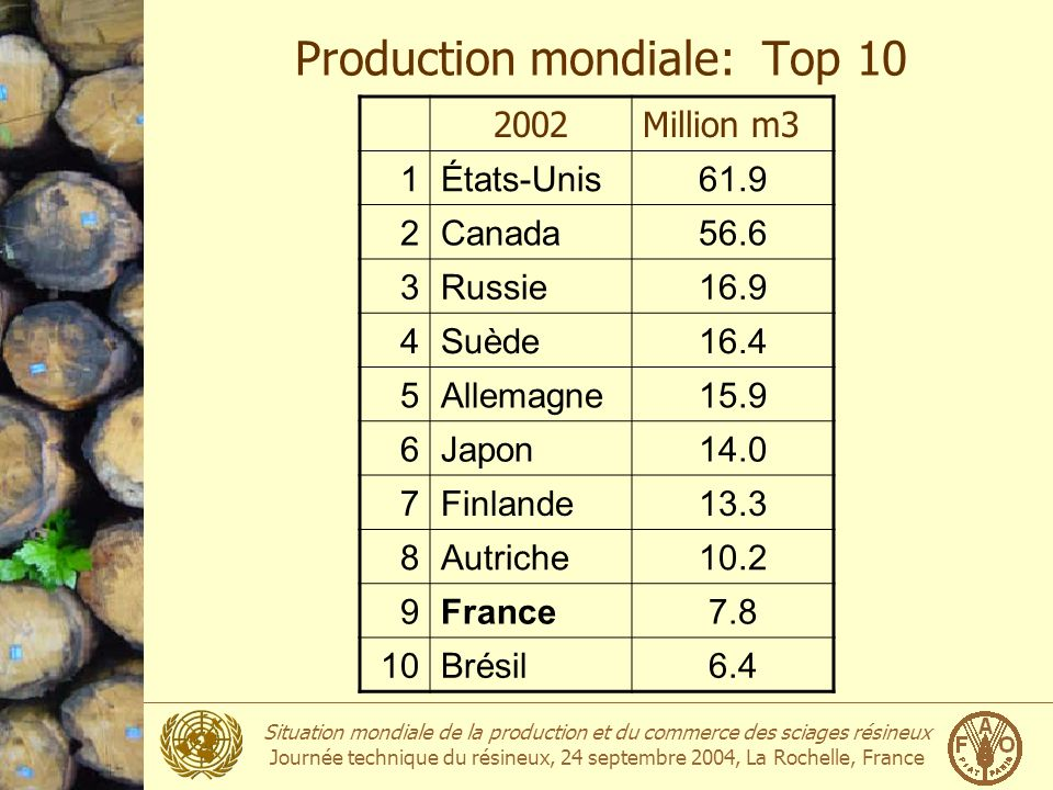 Production mondiale: Top 10