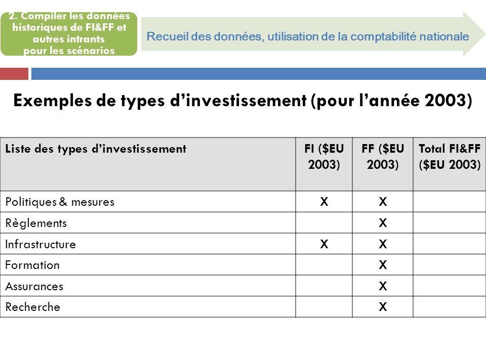 Exemples de types d'investissement (pour l'année 2003)