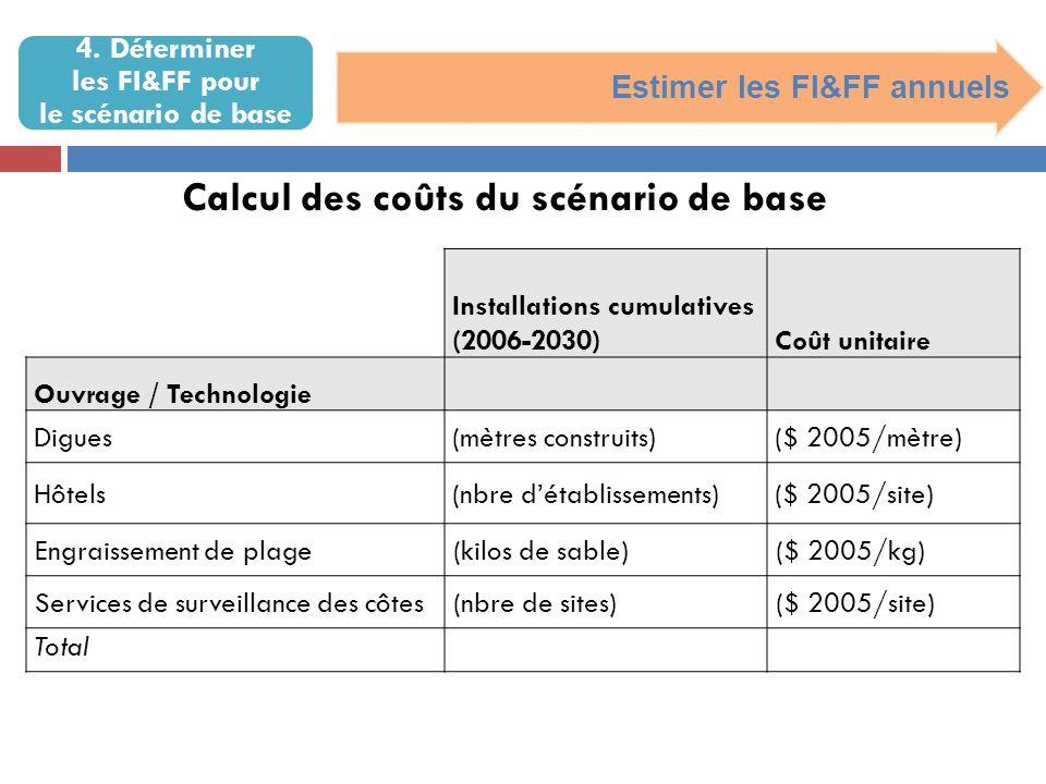 4. Déterminer les FI&FF pour le scénario de base