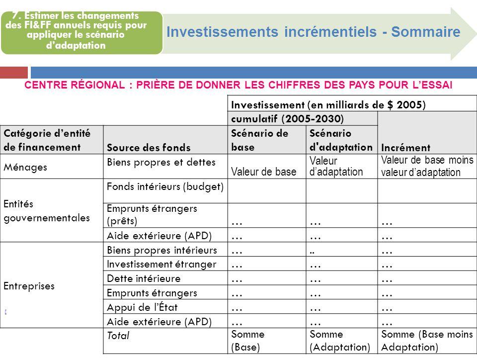 CENTRE RÉGIONAL : PRIÈRE DE DONNER LES CHIFFRES DES PAYS POUR L'ESSAI