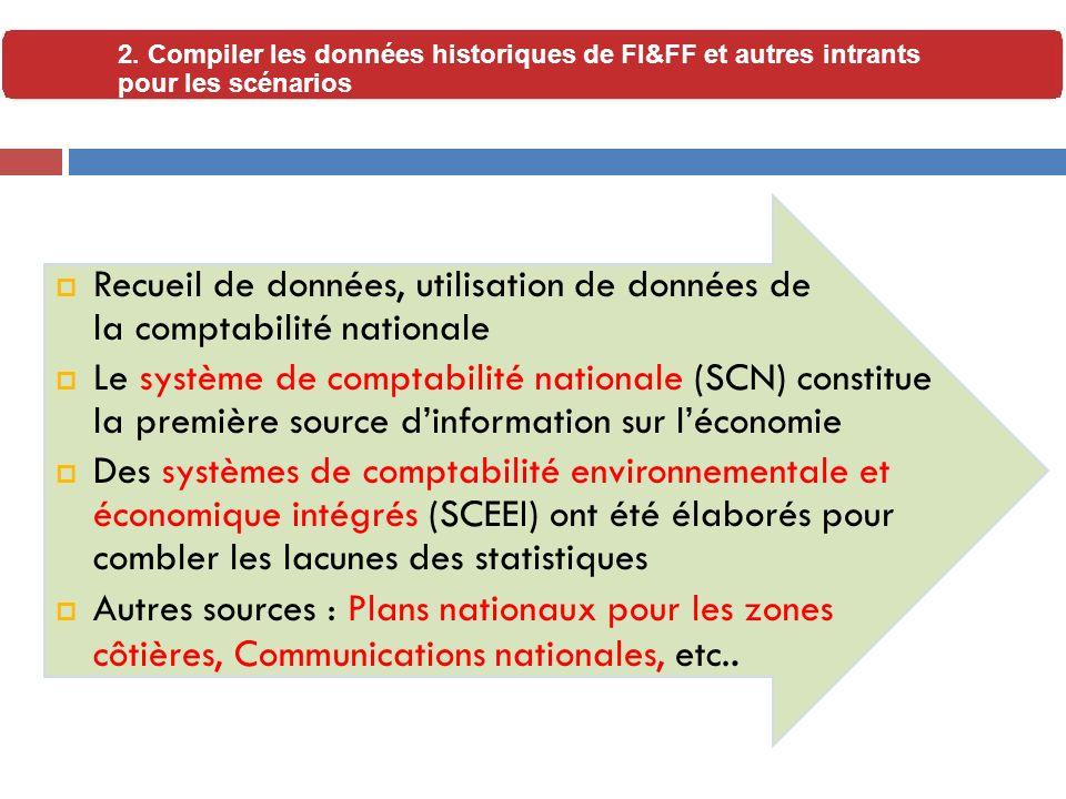 2. Compiler les données historiques de FI&FF et autres intrants pour les scénarios