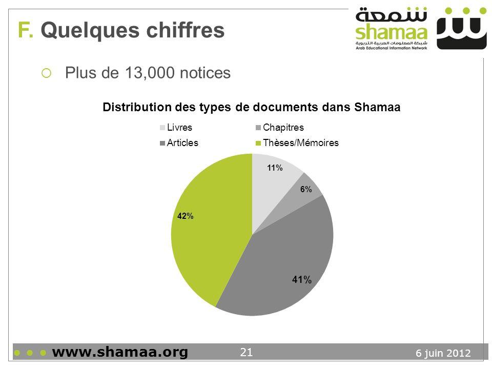 F. Quelques chiffres Plus de 13,000 notices ● ● ● www.shamaa.org