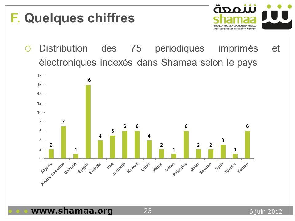 F. Quelques chiffres Distribution des 75 périodiques imprimés et électroniques indexés dans Shamaa selon le pays.