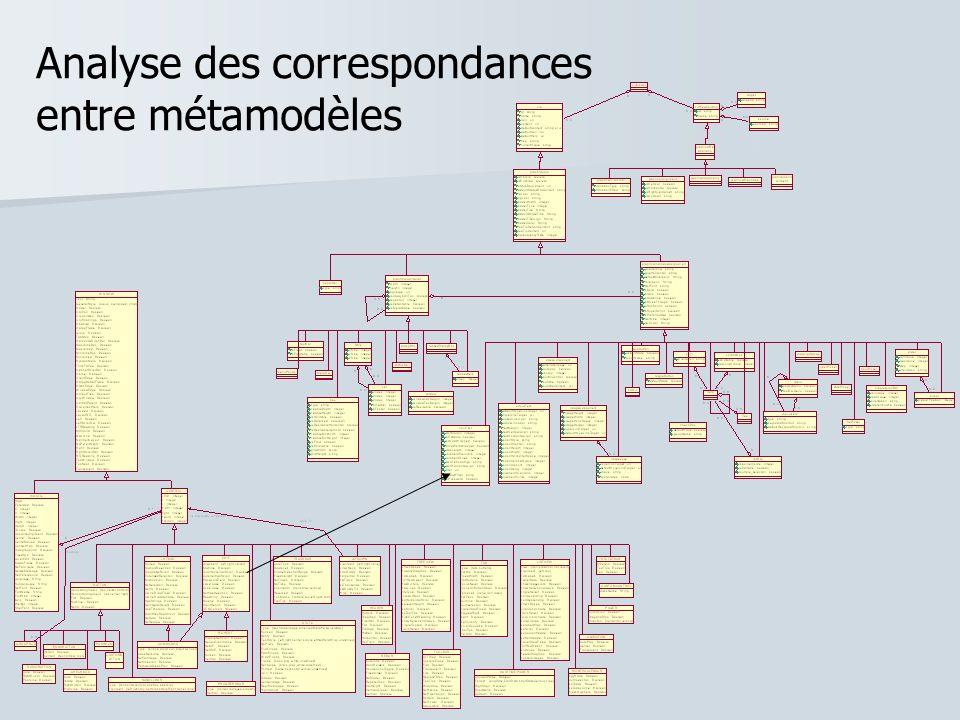 Analyse des correspondances entre métamodèles