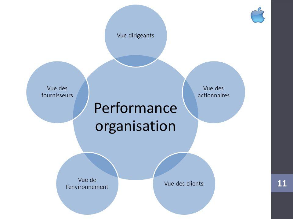 Performance organisation