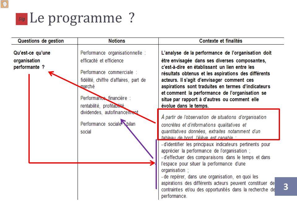 Le programme Rapple : Point de départ (Contexte + questionnement) puis construction des attendus en mobilisant les notions.