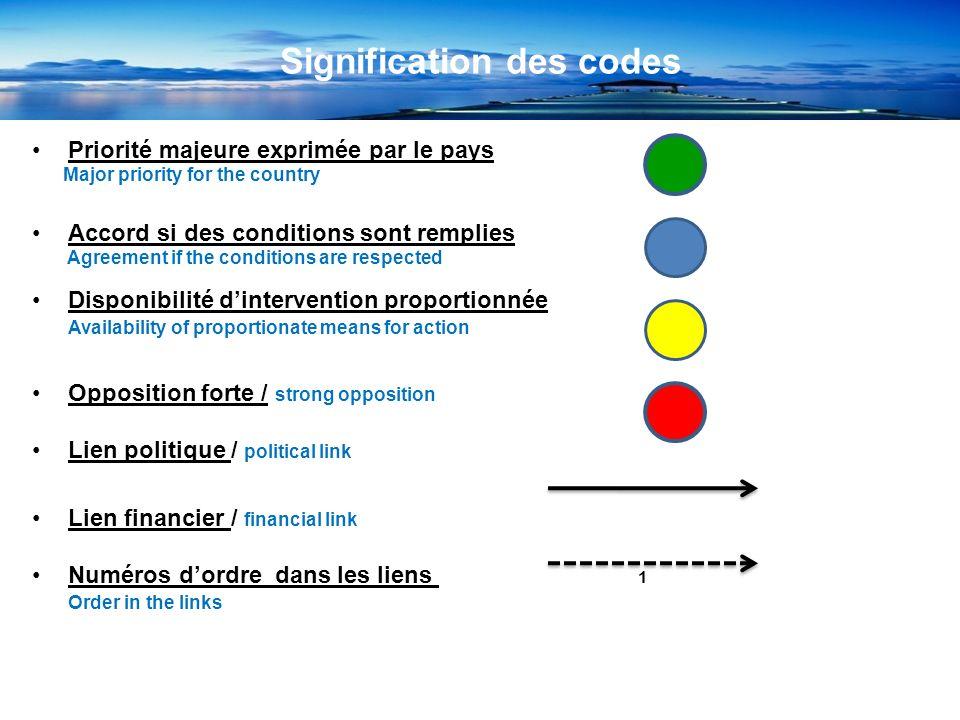 Signification des codes