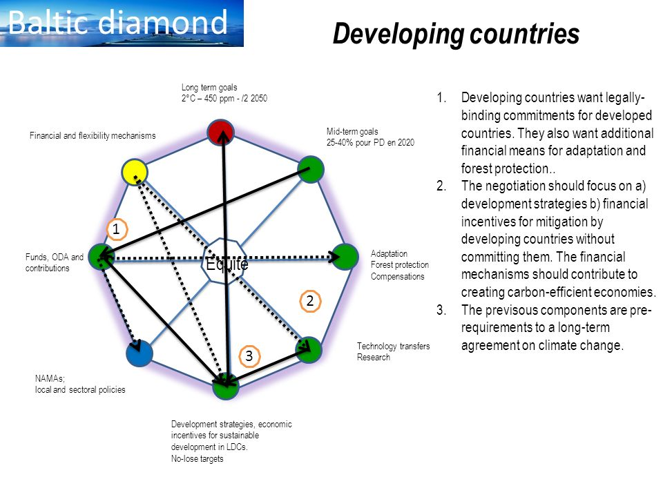Baltic diamond Developing countries Equité 1 E 2 3