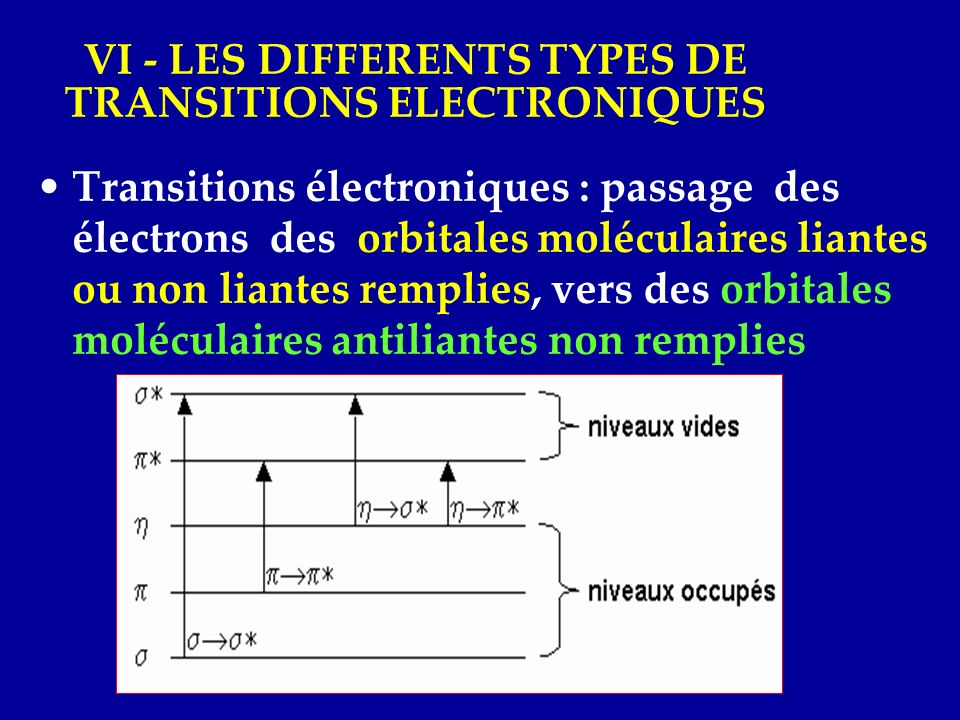 VI - LES DIFFERENTS TYPES DE TRANSITIONS ELECTRONIQUES