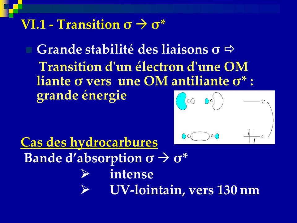 VI.1 - Transition σ  σ* Grande stabilité des liaisons σ  Transition d un électron d une OM liante σ vers une OM antiliante σ* : grande énergie.