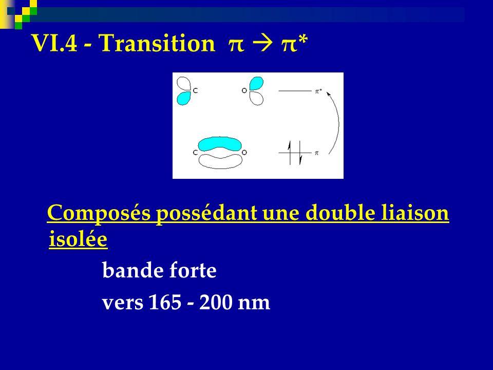 VI.4 - Transition π  π* Composés possédant une double liaison isolée