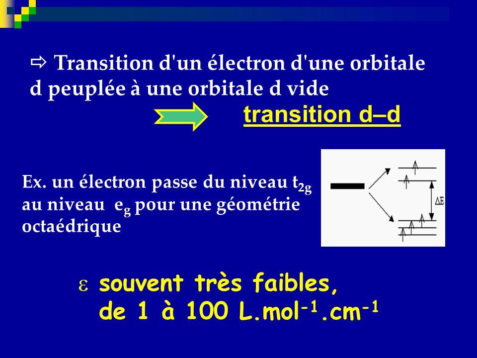 transition d–d souvent très faibles, de 1 à 100 L.mol-1.cm-1