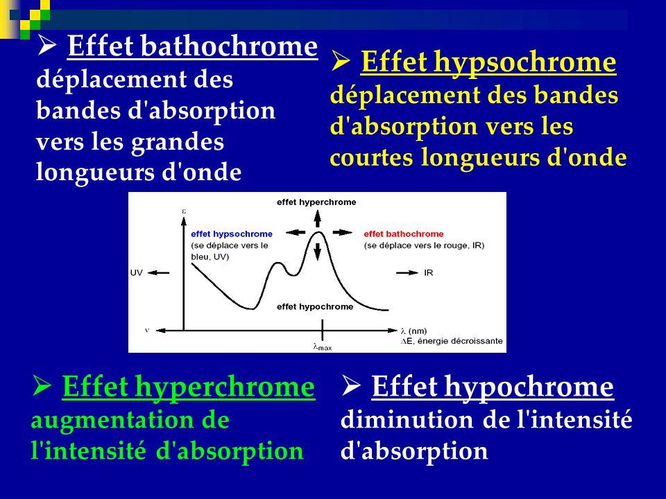  Effet bathochrome déplacement des bandes d absorption vers les grandes longueurs d onde
