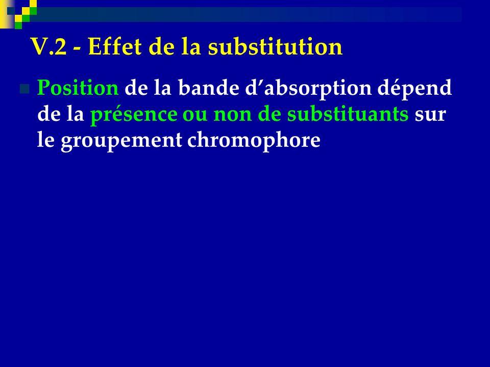 V.2 - Effet de la substitution