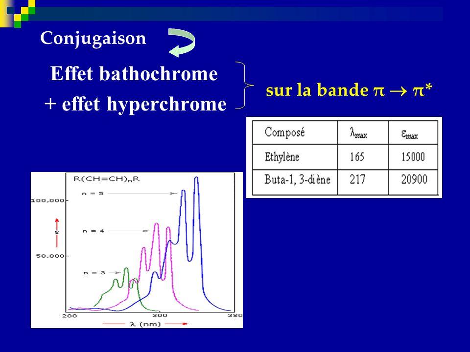Conjugaison Effet bathochrome + effet hyperchrome sur la bande π  π*