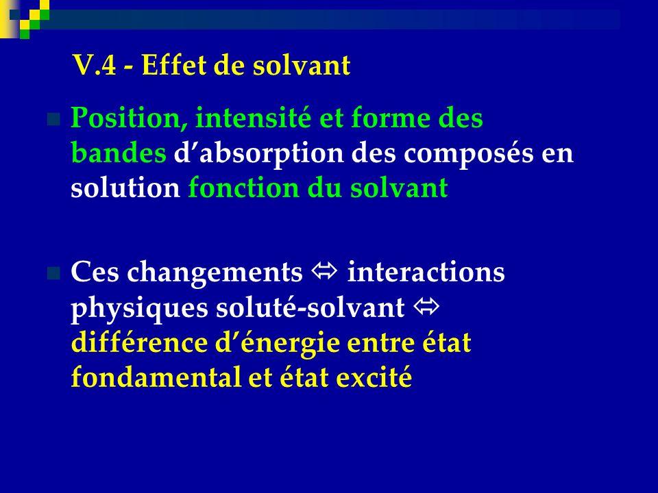 V.4 - Effet de solvant Position, intensité et forme des bandes d'absorption des composés en solution fonction du solvant.
