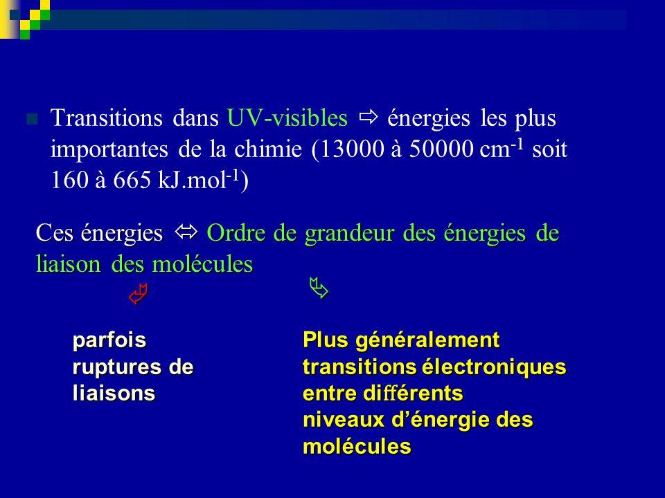 Ces énergies  Ordre de grandeur des énergies de liaison des molécules