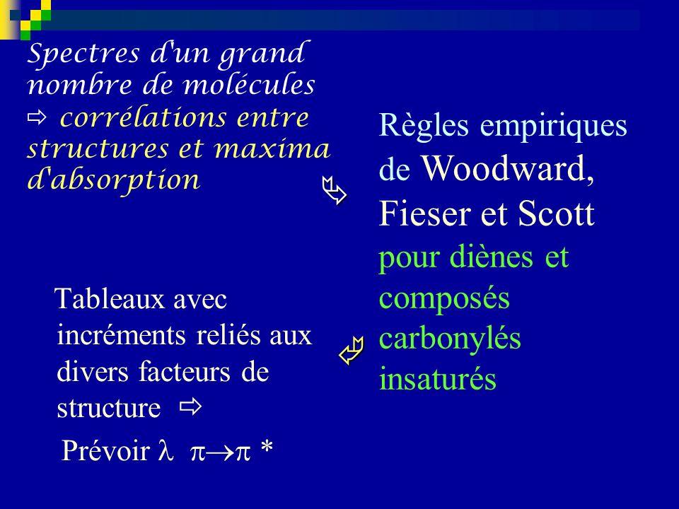 Règles empiriques de Woodward, Fieser et Scott