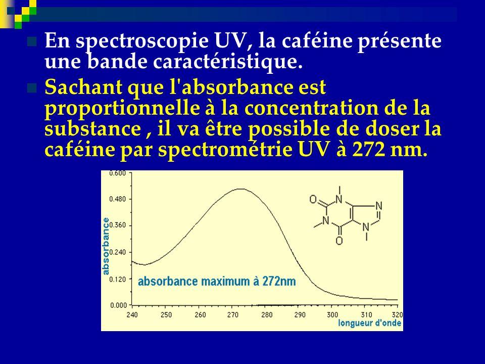 En spectroscopie UV, la caféine présente une bande caractéristique.