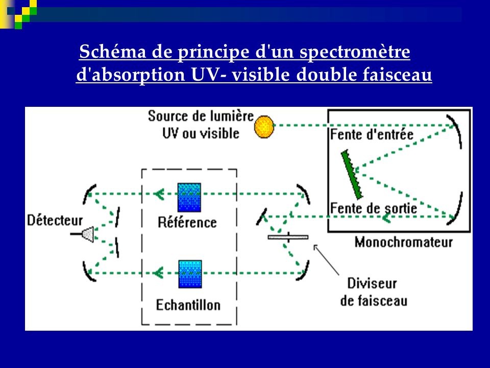 Schéma de principe d un spectromètre d absorption UV- visible double faisceau