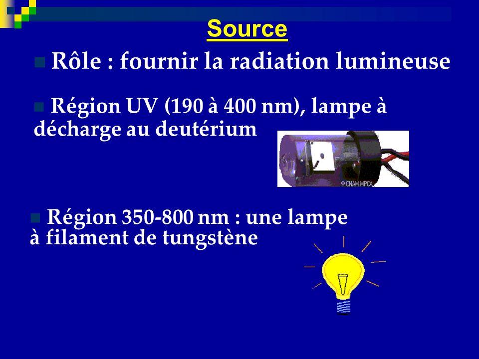 Rôle : fournir la radiation lumineuse