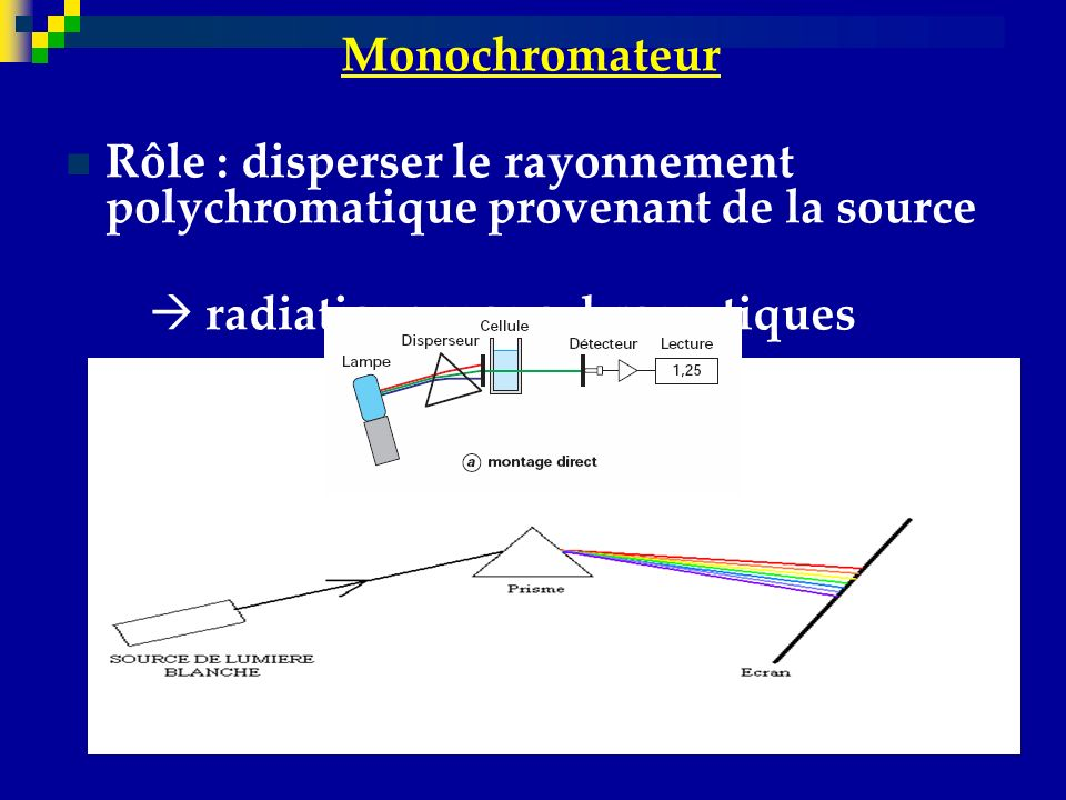 Rôle : disperser le rayonnement polychromatique provenant de la source