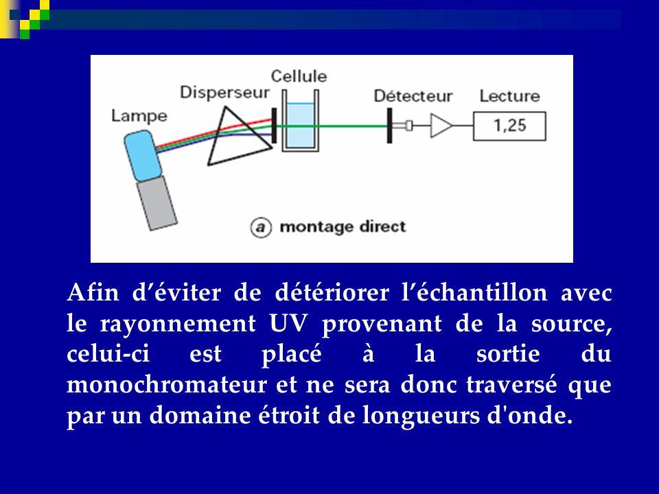 Afin d'éviter de détériorer l'échantillon avec le rayonnement UV provenant de la source, celui-ci est placé à la sortie du monochromateur et ne sera donc traversé que par un domaine étroit de longueurs d onde.