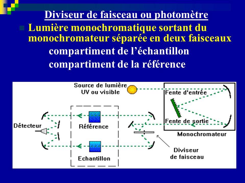 Diviseur de faisceau ou photomètre