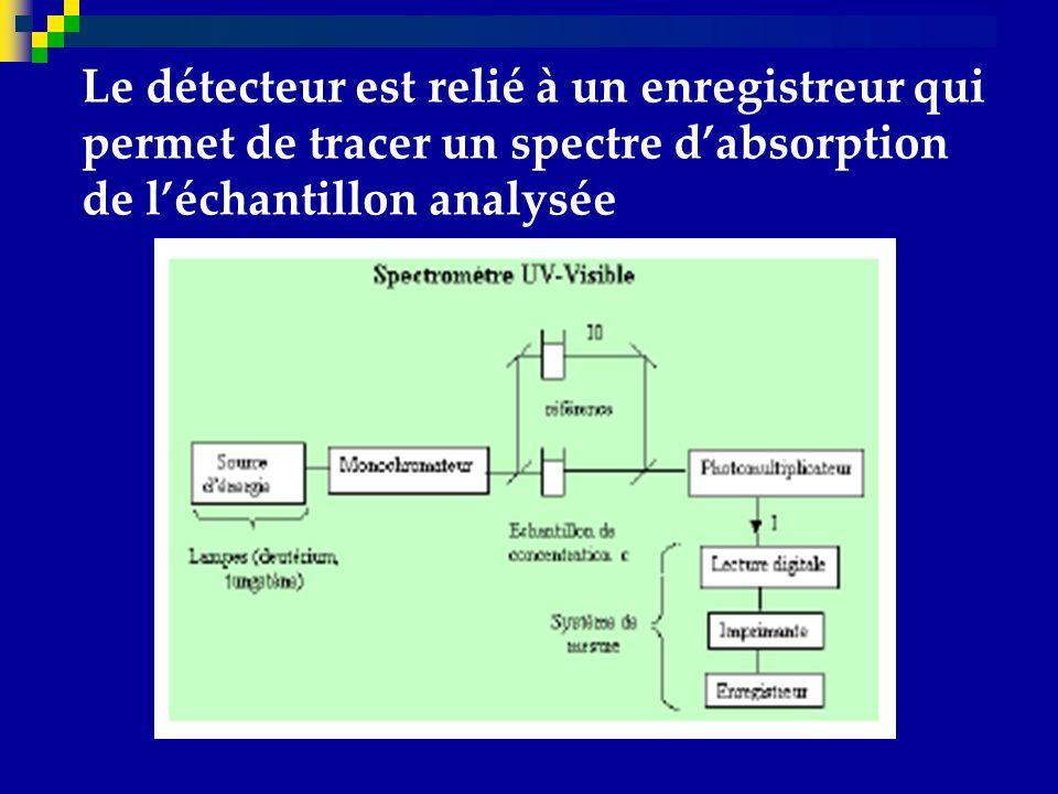 Le détecteur est relié à un enregistreur qui permet de tracer un spectre d'absorption de l'échantillon analysée