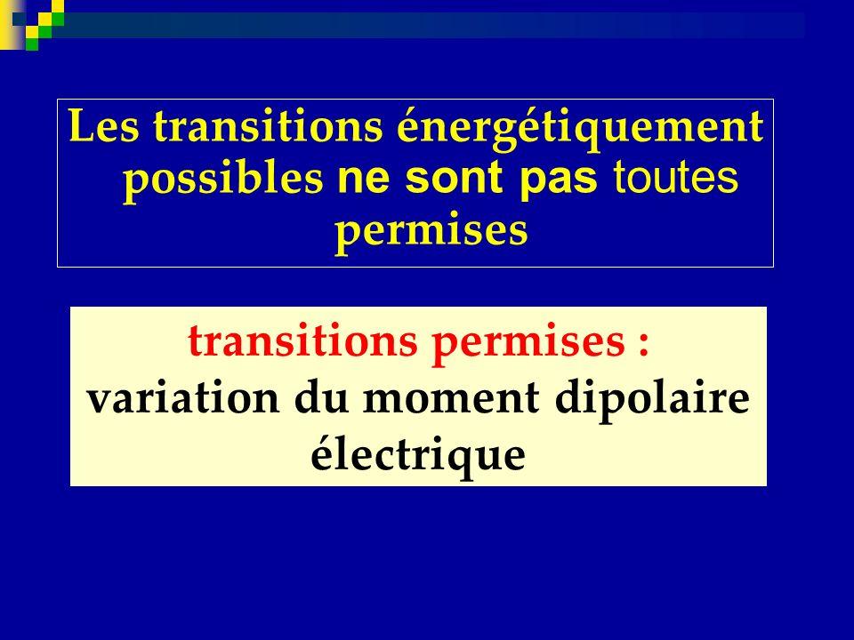 transitions permises : variation du moment dipolaire électrique
