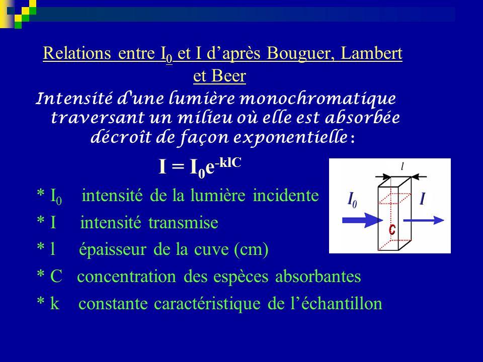 Relations entre I0 et I d'après Bouguer, Lambert et Beer