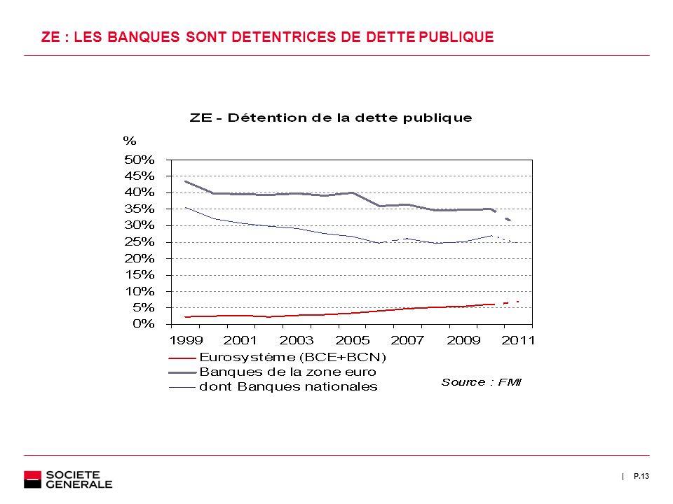 ZE : LES BANQUES SONT DETENTRICES DE DETTE PUBLIQUE
